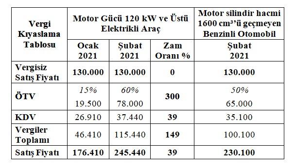 elektrikli-otomobil-fiyatlarina-yuzde-39-zam-839945-1.