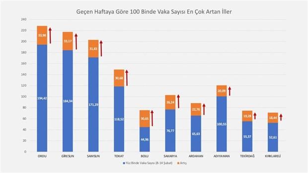 bakan-koca-vaka-sayisi-en-cok-azalan-ve-artan-illeri-acikladi-846340-1.