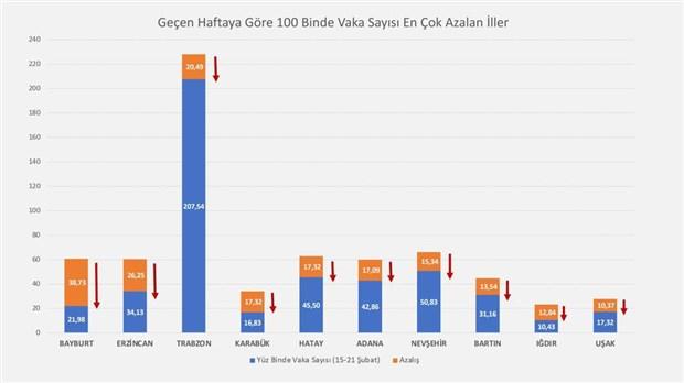 bakan-koca-vaka-sayisi-en-cok-azalan-ve-artan-illeri-acikladi-846341-1.