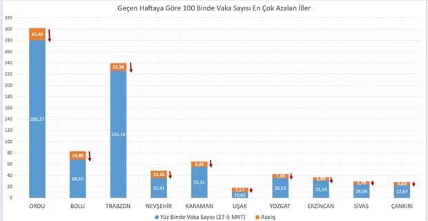 saglik-bakani-koca-vaka-oraninda-en-cok-artis-ve-azalis-yasayan-10-ili-paylasti-dusus-yavas-yukselis-hizli-849624-1.