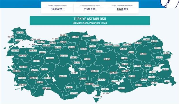 turkiye-de-yapilan-asi-sayisi-toplami-10-milyonu-gecti-849869-1.