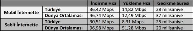 turkiye-sabit-internette-175-ulke-arasinda-103-sirada-850757-1.