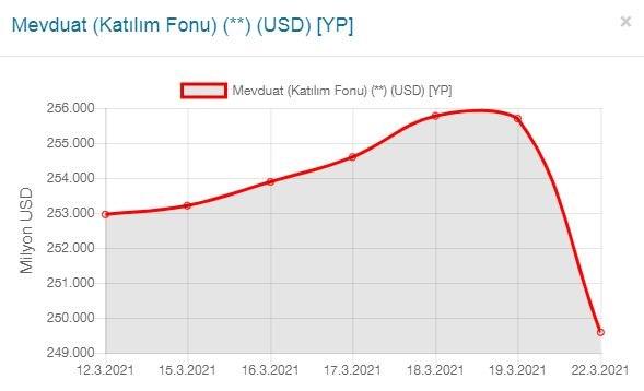 merkez-bankasi-ndaki-naci-agbal-operasyonu-oncesi-1-1-milyar-dolar-alinmis-856799-1.