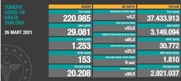 turkiye-de-24-saatte-29-bin-81-yeni-vaka-tespit-edildi-857319-1.