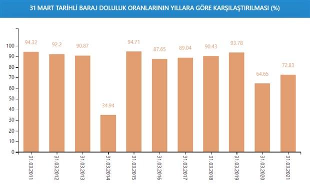 istanbul-da-baraj-doluluk-oranlarinda-son-durum-yuzde-72-83-858969-1.