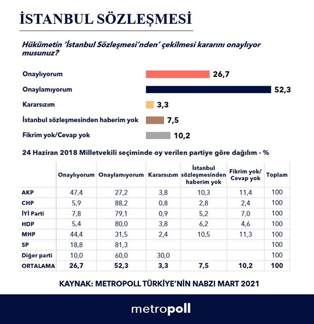 metropoll-anketi-istanbul-sozlesmesi-nde-cekilme-kararini-onaylayanlarin-orani-yuzde-26-859085-1.