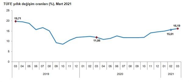 yillik-enflasyon-yuzde-16-19-a-yukseldi-860797-1.