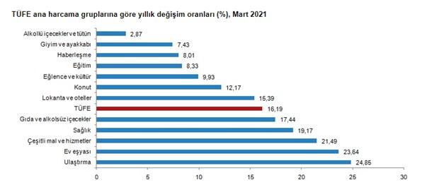 yillik-enflasyon-yuzde-16-19-a-yukseldi-860799-1.