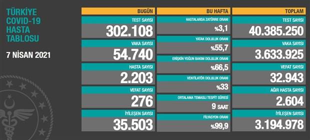 rekor-turkiye-de-276-kisi-yasamini-yitirdi-54-bin-740-yeni-vaka-var-861883-1.
