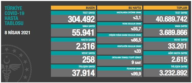 turkiye-de-gunluk-vaka-sayisinda-yeni-rekor-55-bin-941-yeni-vaka-862292-1.