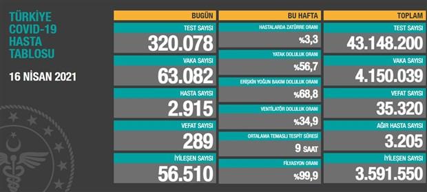 turkiye-de-son-24-saatte-289-kisi-koronavirusten-yasamini-yitirdi-865553-1.