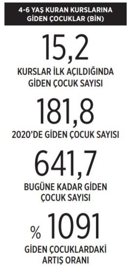 okul-oncesi-dini-egitimde-rekor-182-bin-cocuk-kuran-kursunda-867408-1.