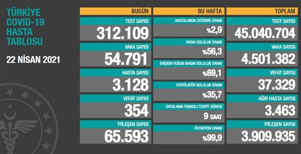 turkiye-de-son-24-saatte-354-can-kaybi-54-bin-791-yeni-vaka-867744-1.