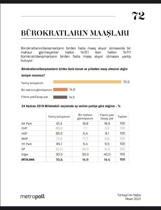 anket-akp-li-secmenler-burokratlarin-ve-danismanlarin-birden-fazla-maas-almasina-karsi-cikiyor-869784-1.