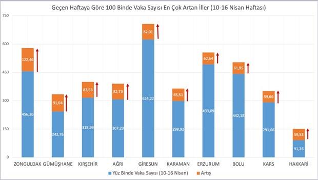 bakan-koca-vaka-sayisi-en-cok-artan-ve-azalan-illeri-acikladi-869893-1.