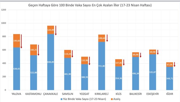 bakan-koca-vaka-sayisi-en-cok-artan-ve-azalan-illeri-acikladi-869894-1.