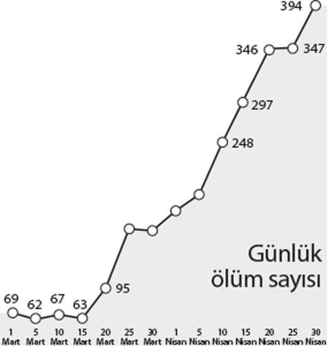 covid-19-olumleri-2-ayda-6-kat-artti-871254-1.