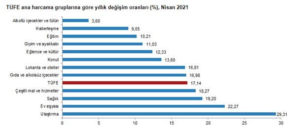 enflasyonda-23-ayin-zirvesi-goruldu-yuzde-17-14-871611-1.