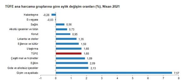 enflasyonda-23-ayin-zirvesi-goruldu-yuzde-17-14-871612-1.