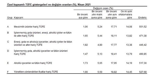 enflasyonda-23-ayin-zirvesi-goruldu-yuzde-17-14-871613-1.