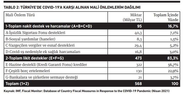 turkiye-nin-covid-19-ile-imtihani-nakit-destek-yok-onun-yerine-borclandirma-var-871584-1.