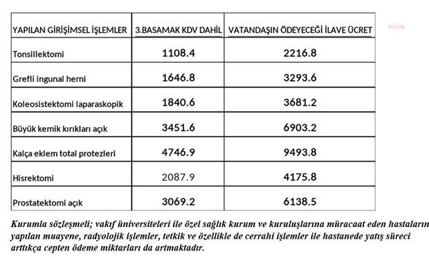 ozel-hastaneler-istedi-sgk-nin-satin-aldigi-saglik-hizmetlerinde-yuzde-20-ye-varan-zam-yapildi-872804-1.
