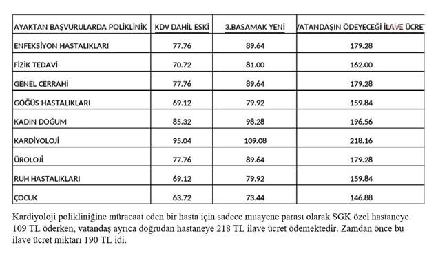 ozel-hastaneler-istedi-sgk-nin-satin-aldigi-saglik-hizmetlerinde-yuzde-20-ye-varan-zam-yapildi-872805-1.