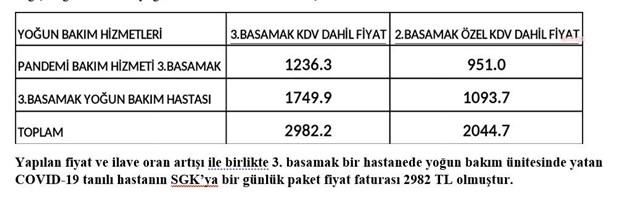 ozel-hastaneler-istedi-sgk-nin-satin-aldigi-saglik-hizmetlerinde-yuzde-20-ye-varan-zam-yapildi-872809-1.