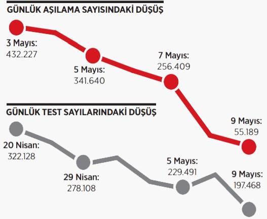 test-de-azaliyor-asilama-orani-da-874442-1.