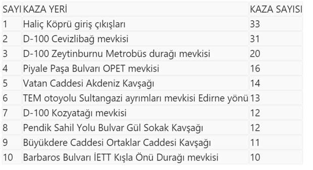 istanbul-da-en-cok-kazanin-yasandigi-noktalar-belirlendi-875369-1.