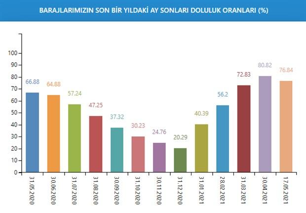 istanbul-barajlarindaki-su-seviyesi-bir-haftada-yuzde-1-52-azaldi-876675-1.