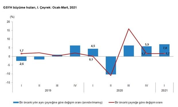 tuik-verileri-turkiye-ekonomisi-yuzde-7-buyudu-882090-1.