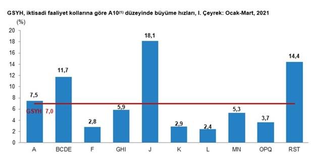 tuik-verileri-turkiye-ekonomisi-yuzde-7-buyudu-882091-1.