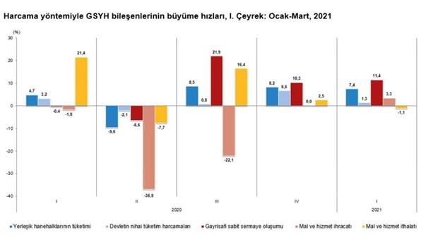 tuik-verileri-turkiye-ekonomisi-yuzde-7-buyudu-882092-1.