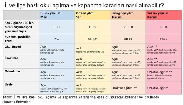 turk-tabipleri-birligi-acikladi-okullar-hangi-tedbirlerle-acilmali-882257-1.