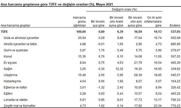 tuik-verileri-yuzde-17-14-e-yukselen-yillik-enflasyon-mayis-ayinda-yuzde-16-59-a-geriledi-883399-1.
