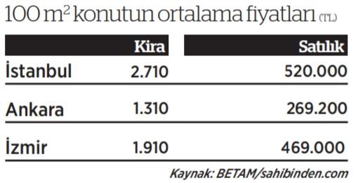 asgari-ucret-konut-kirasi-oldu-888594-1.
