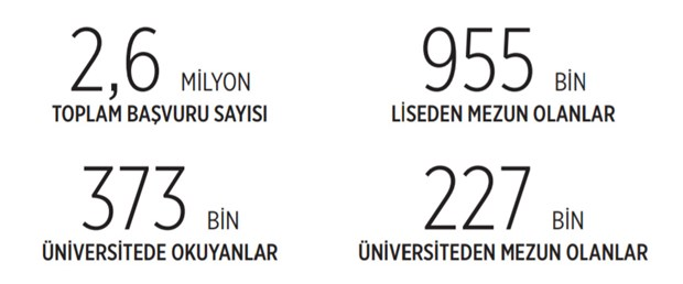 yks-ye-basvuran-4-kisiden-1-i-universiteli-890507-1.
