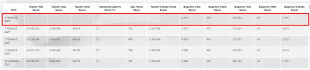 covid-19-tablosu-degisti-6-veri-gunluk-tablodan-cikarildi-895374-1.