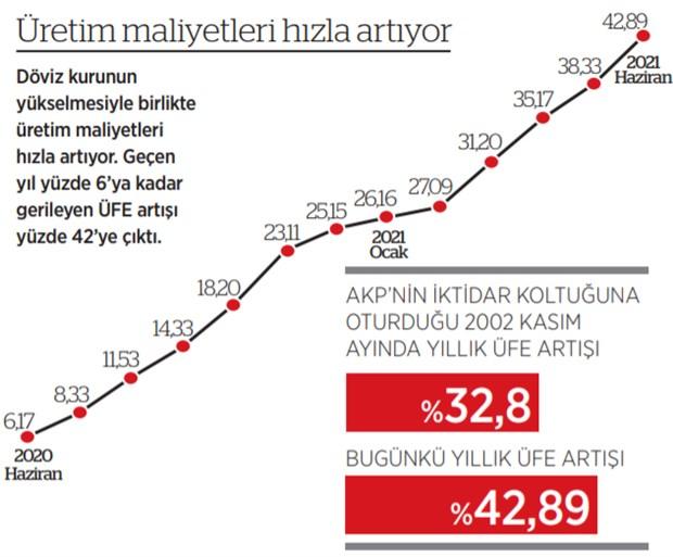 enflasyon-hiz-kesmiyor-iktidar-halka-umut-vermiyor-saray-dan-cozum-yok-895674-1.