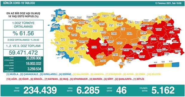 koronavirus-turkiye-de-gunluk-vaka-sayisi-6-binin-ustunde-898773-1.