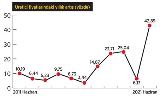 maliyetler-uctu-899285-1.