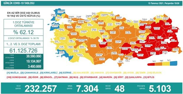 turkiye-de-koronavirus-gunluk-vaka-sayisi-7-binin-uzerinde-899568-1.