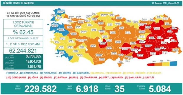 turkiye-de-koronavirus-son-24-saatte-35-can-kaybi-6-bin-918-yeni-vaka-899987-1.