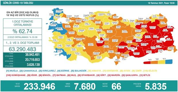 turkiye-de-koronavirus-24-saatte-66-can-kaybi-900609-1.