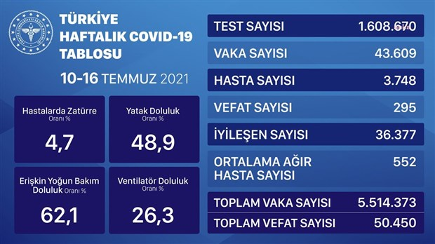 haftalik-covid-19-tablosu-yayimlandi-vaka-sayisinda-artis-var-901556-1.
