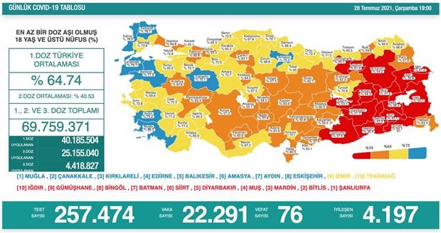koronavirus-turkiye-de-gunluk-vaka-sayisi-22-bini-asti-903791-1.