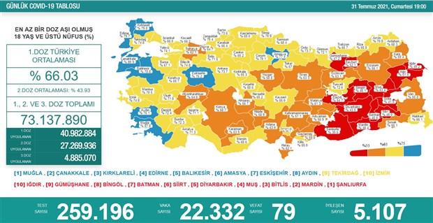 koronavirus-turkiye-de-79-yurttas-daha-yasamini-yitirdi-904891-1.