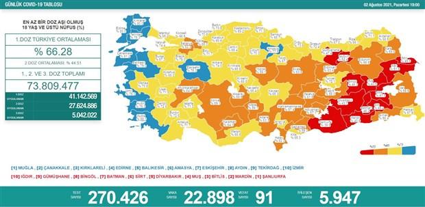 koronavirus-turkiye-de-gunluk-vaka-sayisi-23-bine-can-kaybi-100-e-yaklasti-905528-1.