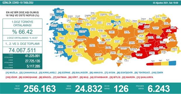 turkiye-de-koronavirus-gunluk-vaka-sayisi-25-bine-dayandi-can-kaybi-120-yi-asti-906015-1.